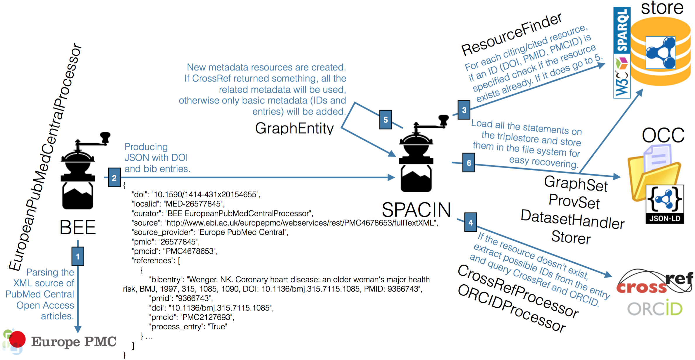 The steps involving BEE and SPACIN, and their related Python classes, in the production of the OpenCitations Corpus.